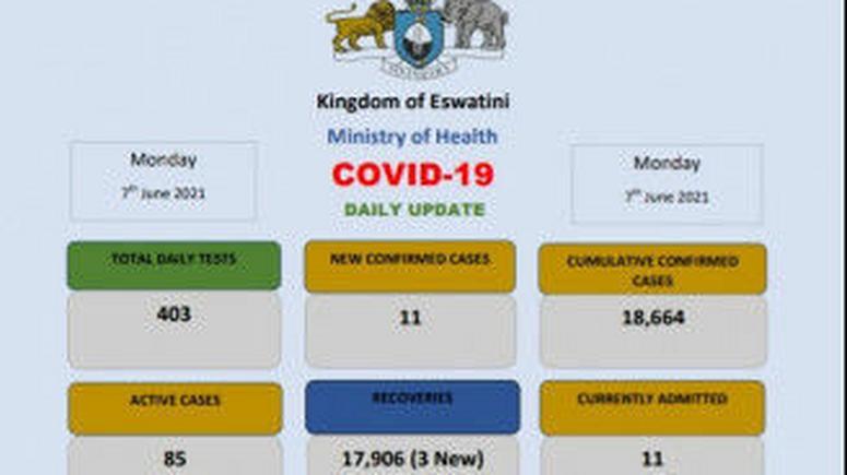 Coronavirus – Eswatini: COVID-19 daily update (7 June 2021)