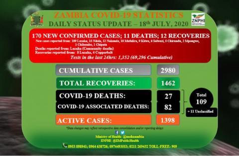 NNN: 赞比亚卫生部宣布,周二赞比亚确诊的COVID-19病例数达到5002。 卫生部负责行政事务的常任秘书 […]