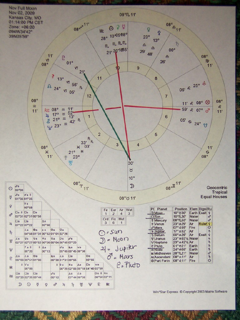 Nov chart