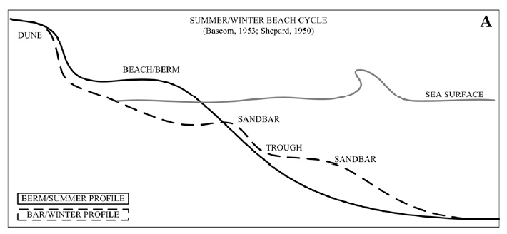 Riding The Waves Of Change A Revised Beach Cycle For Mixed Sand And