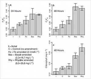 Figure 1. Phytoplankton reponses to the addition of volcanic ash from surface water incubations from the Drake Passage in the Southern Ocean. Fv/Fm is the difference between the amended incubations and the control. (a) is the 24 hour incubation, (b) is the 48 hours incubation, and (c) is the initial chlorophyll concentration and response after 48 hours.