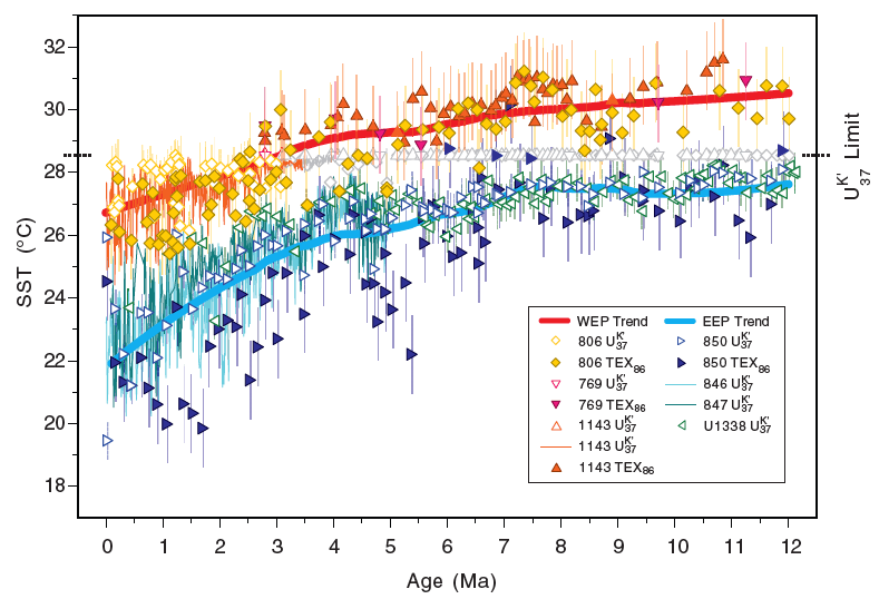 Figure 2.  Reconstructions of the temperature history of the warm pool (WEP trend) and cold tongue (EEP Trend) from 12 Ma to present.  The WEP trend relies on reconstructions from TEX86 up until approximately 3 Ma due to temperatures exceeding the maximum calculable temperature of U_37^K' (~28.5°C).  The temperature history suggests that the eastern equatorial Pacific has been persistently cooler than the western equatorial Pacific, conditions that are necessary for ENSO.