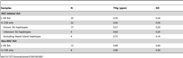Table 1. Total mercury concentration of fish sold as CSB with and without MSC certification indicating origin from the certified South Georgia (SG) fishery based on genetic analyses.