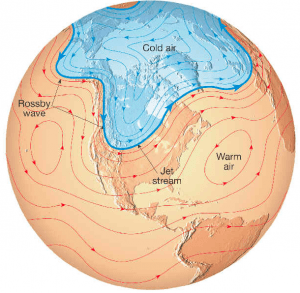 Figure 3. Atmospheric Rossby wave observed in the large-scale meanders of the jet stream in the Northern Hemisphere. (Image: http://www.geography.hunter.cuny.edu)