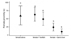 Fig. 4 Hopefully love is worth it! Male damselfish minimize time spent close to females with the native predatory sand diver but not with invasive lionfish. The triangle indicates the female alone treatment, circles represent small predators, and diamonds show large predators. Similar patterns emerged for other reproductive behaviors. When faced with lionfish, male damselfish do not exhibit risk sensitive courtship.