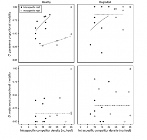 This figure shows the proportional mortality of C. parasema (a and b) and D. melanurus (c and d). This figure also separates out healthy from degraded habitats (left column and right column respectively). Black dots represent data from interspecific competition and open dots represent data from intraspecific competition.