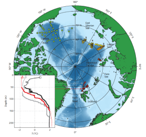 Figure 2: Map of the Arctic Ocean showing the bathymetry and the location of the profiler measurements. Marker shape indicates the sea-ice conditions during those measurements (circle: open water/low ice cover; triangle: significant ice cover). Typical temperature profiles are shown for the continental slope region (black in open water and red under sea ice) and for the central Arctic Ocean (grey) to the north of Svalbard. (Rippeth, et al. 2015)