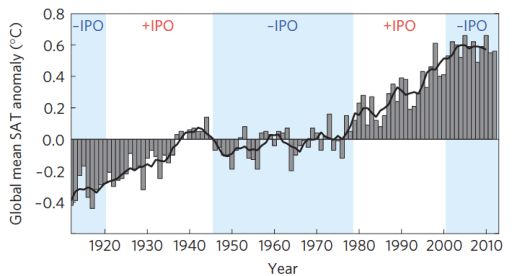 Figure 3. Global mean surface air temperature anomalies overlaid over warm and cool phases of the Interdecadal Pacific Oscillation (England et al. 2014).