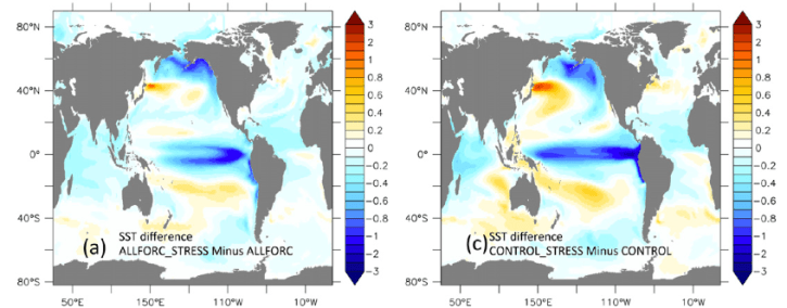 Figure 1. Sea surface temperature deviation from modeling simulations.   These images show the spatial changes in temperature from 2002 – 2012 resulting from  increased easterly trade winds.  Cool colors represent decreasing surface ocean temperatures, whereas warm colors represent increasing temperature.