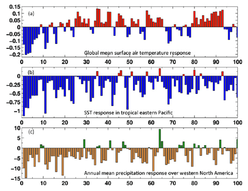 Figure 3.  Future response of air and ocean temperature and precipitation. Despite the return of surface air warming (a), cool eastern equatorial Pacific surface temperatures persist (b) and drought-like conditions continue in western North America (c).