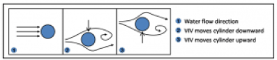 A simplified diagram of how vortices affect a cylinder's motion. Source: vortexhydroenegy.com