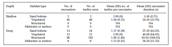 Table 2: Summary of where turtle encounters occurred.