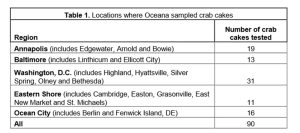 Table 1: The number of crab cakes tested by location in the study.