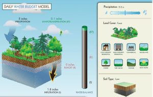 Fig. 4: Example of a water budget for a forest using the Model My Watershed simulator.