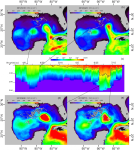 Figure 3: a,b,d,e) The yellowfin tuna track shown here implies that the fish preferred to follow the edge of the large eddy (red blob) over several months (April to July). c) A plot of ocean temperature over time measured by the fishes tag. The black line is the 26 °C limit, and the arrows show the location of the eddy for a,b,d,e.