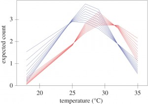 Figure 3 (Figure 1 in Rey Panellas et al. 2015 )– Fish that were stressed from confinement (red lines) were found at warmer temperatures than control fish (blue lines). Each line represents how many fish  were expected to be at each temperature, based on the authors' model, for a different amount of time since the start of the experiment (0-240 minutes in 30 minute increments). No matter how long it has been since the start of the experiment, more stressed fish were in warmer water.