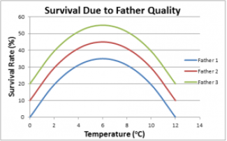 Figure 3 – An example of how paternal effects on survival: Note* These are not real data. This is simply an illustrative example of how survival changes in the same way as temperature changes for all individuals. However, offspring from particular fathers do better overall than others.