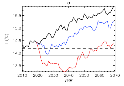 Figure 2: The change in global temperature under the three modeled scenarios: increasing albedo uniformly over the earth's surface (red line), simulating microbubbles in ship wakes (blue line) and with no geoengineering (black line).