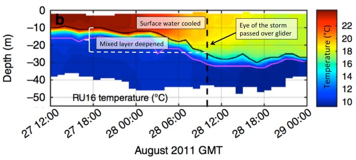 Figure 4. Temperature data from the glider that weathered the storm. The glider essentially stayed in one spot throughout this period, repeatedly diving and climbing; the mage shows how the water temperature changed over time. Irene passed over the glider at approx. 10:00 am on Aug. 28th (black dashed line). By then, the glider had already recorded a significant decrease in the ocean surface temperature and a deepening of the warm surface mixed layer (Fig. 2b in the paper).