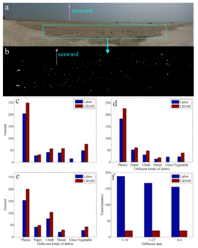 Fig 4: These graphs show the comparison of quantities and types (c-e) of debris found in the study area (a) using LIDAR scanning (b) versus manual sampling as well as the different in time used for each (f). Figure from Ge et al. 2016.
