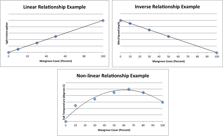 Fig. 3. Types of Relationships observed in this study, created by author Rebecca Flynn. This figure does not supply numbers on the y-axis so as no to misrepresent the findings of the study. These figures are meant to illustrate the type of relationships found between mangrove cover and the various factors.