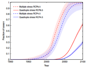 Fig. 1. This image from Henson et al. shows the difference between time of emergence and pace of change between the business as usual scenario (dashed lines) and the mitigation scenario (solid lines). Less of the ocean is impacted at a slower rate under mitigation scenarios.