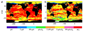 """Figure 2. This image from Henson et al. shows how multiple environmental conditions are likely to exceed natural thresholds by year 2100; the color bar denotes the number of drivers exceeded in each region, with red indicting all four drivers (pH, temperature, primary production, and oxygen content) exceeding natural variability. The figure on the left presents the situation in 2100 assuming """"business as usual"""" while the figure at right shows anticipated conditions with mitigation efforts."""