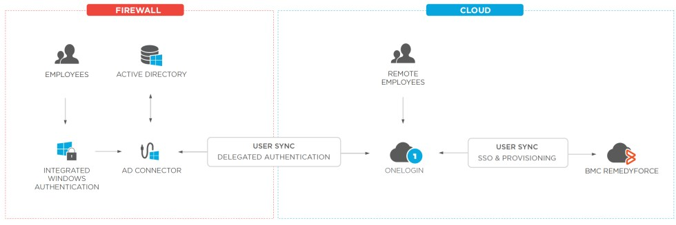 Onelogin and Remedyforce Network Diagram