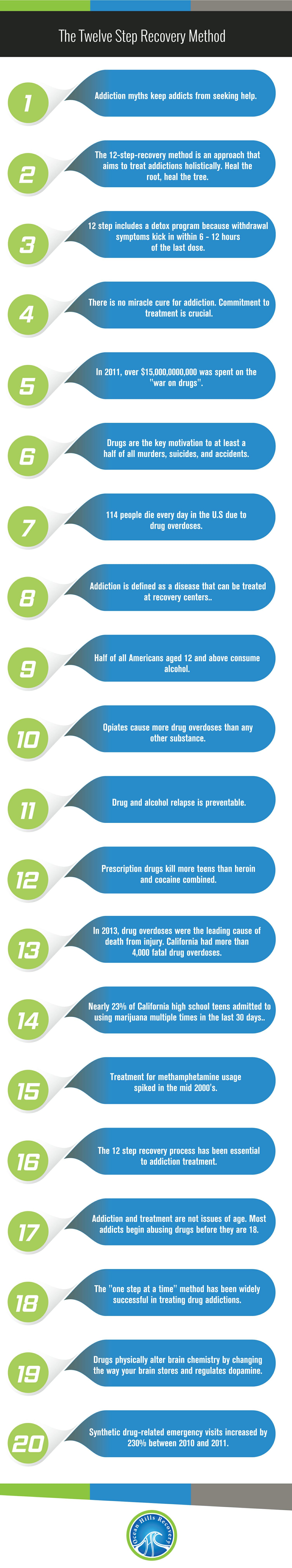 California Twelve Step Recovery Amp Addiction Treatment