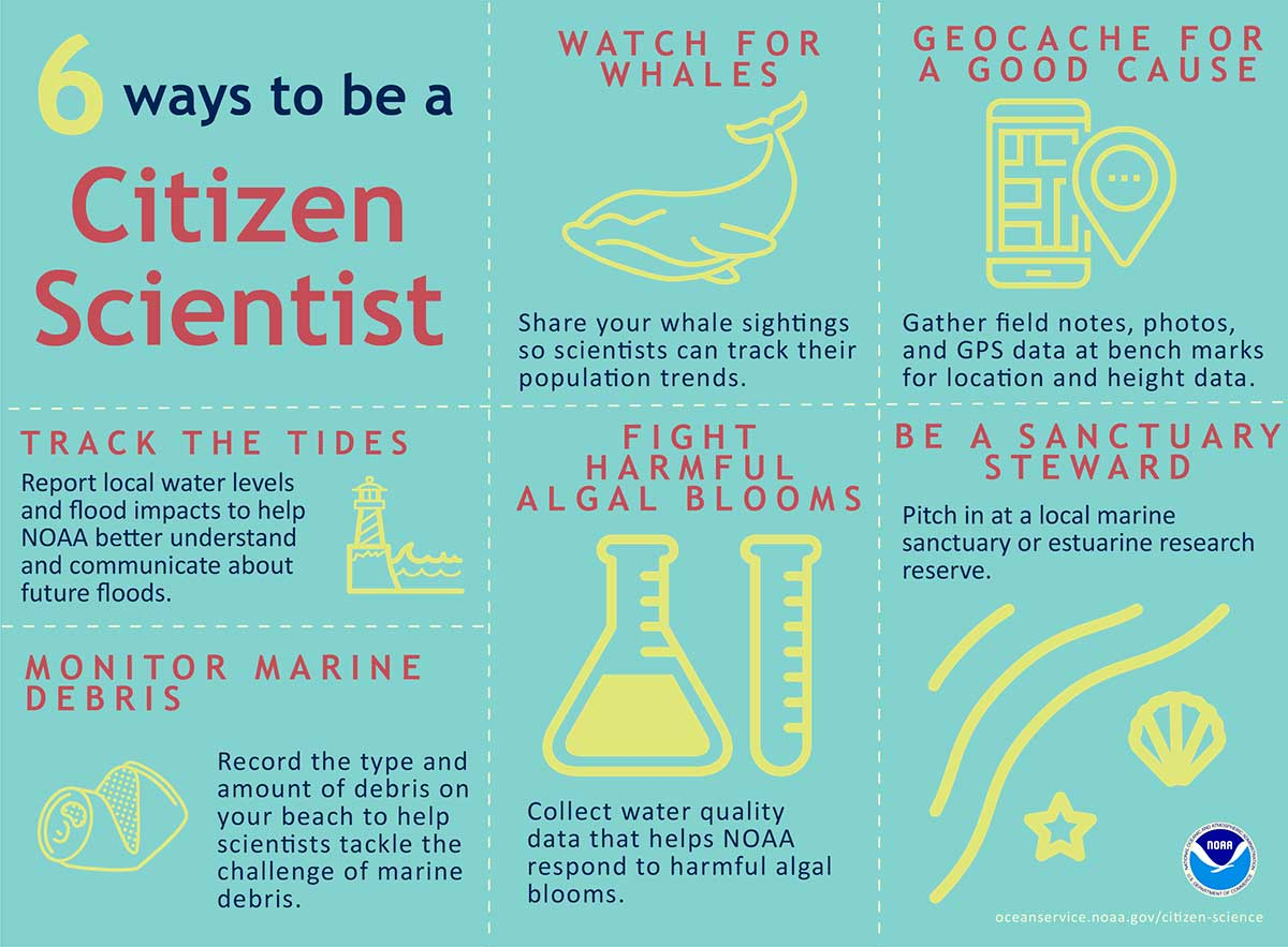 Citizen Science At Noaa
