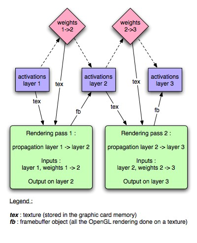GPGPU Neural Network Diagram