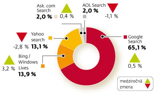 Percentuálne zastúpenie na trhu internetových vyhľadávačov. Farba Googlu v koláčovom diagrame je tá istá ako farba označujúca medziročný pokles. Zdroj: SME.sk