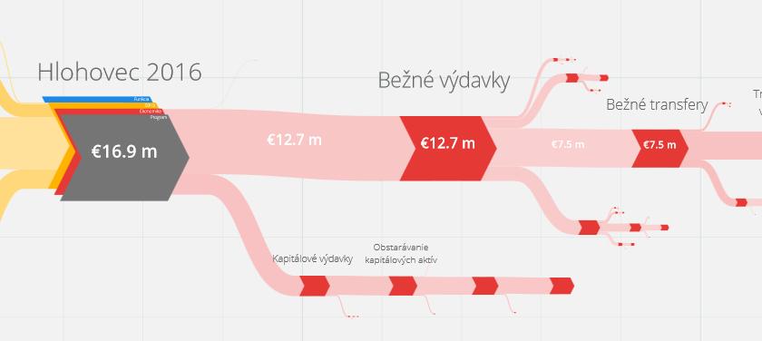 Vizualizácie rozpočtov: lepšie ako klincom do oka?