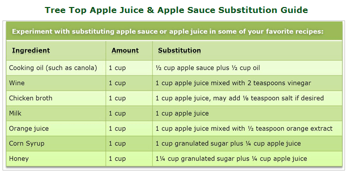 Recipe Substitutions for Apple Sauce Made Easy