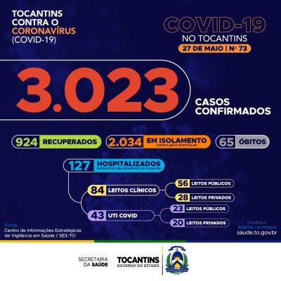 Somente hoje, Tocantins registra 165 novos casos da Covid-19