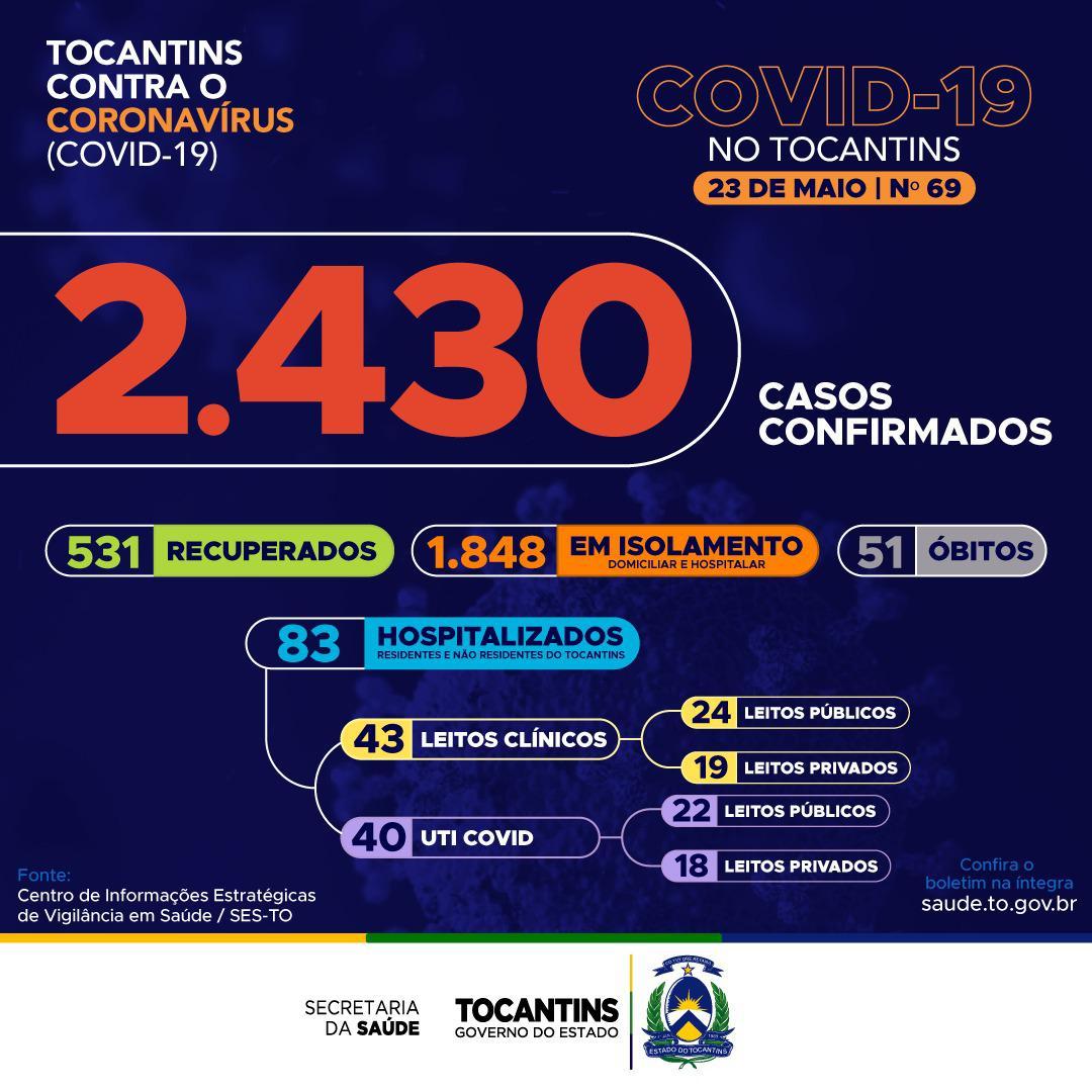 Com 531 recuperados, Tocantins tem 2.430 casos confirmados de Covid-19