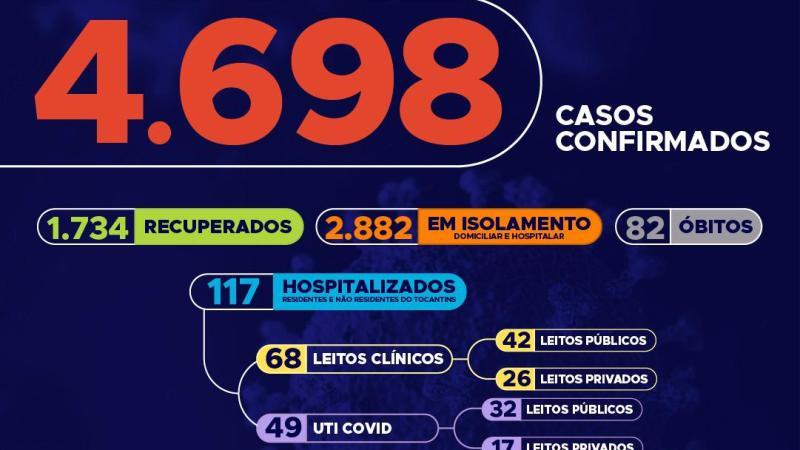 Atualização mostra que hoje são 228 novos casos de Covid-19 no Tocantins