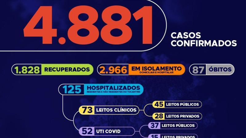 Covid-19: Tocantins se aproxima dos 5 mil infectados, só hoje foram confirmados 187 novos casos