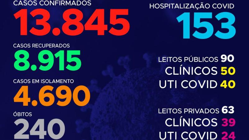Coronavírus: O número de casos no Tocantins continua subindo, 240 pacientes foram a óbito