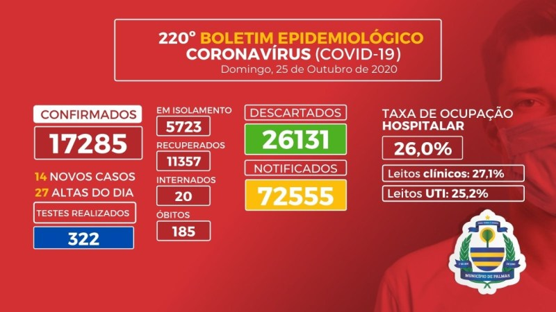 Covid-19: Palmas tem 14 novos casos registrados neste domingo, 25