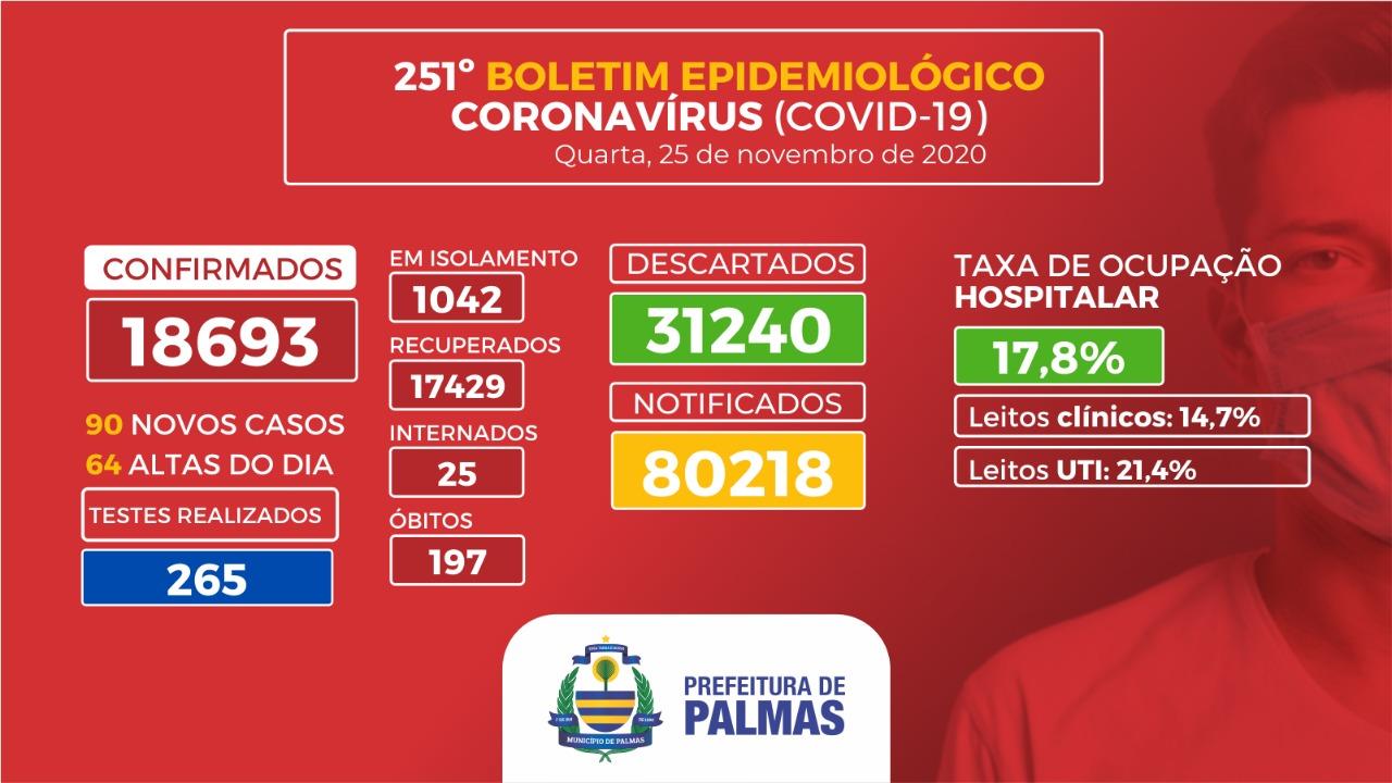 Covid-19: Capital registra 90 novos casos da doença nesta quarta-feira, 25