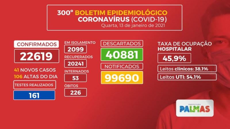 Covid-19: mais um óbito e 41 novos casos da doença são registrados na Capital nesta quarta, 13