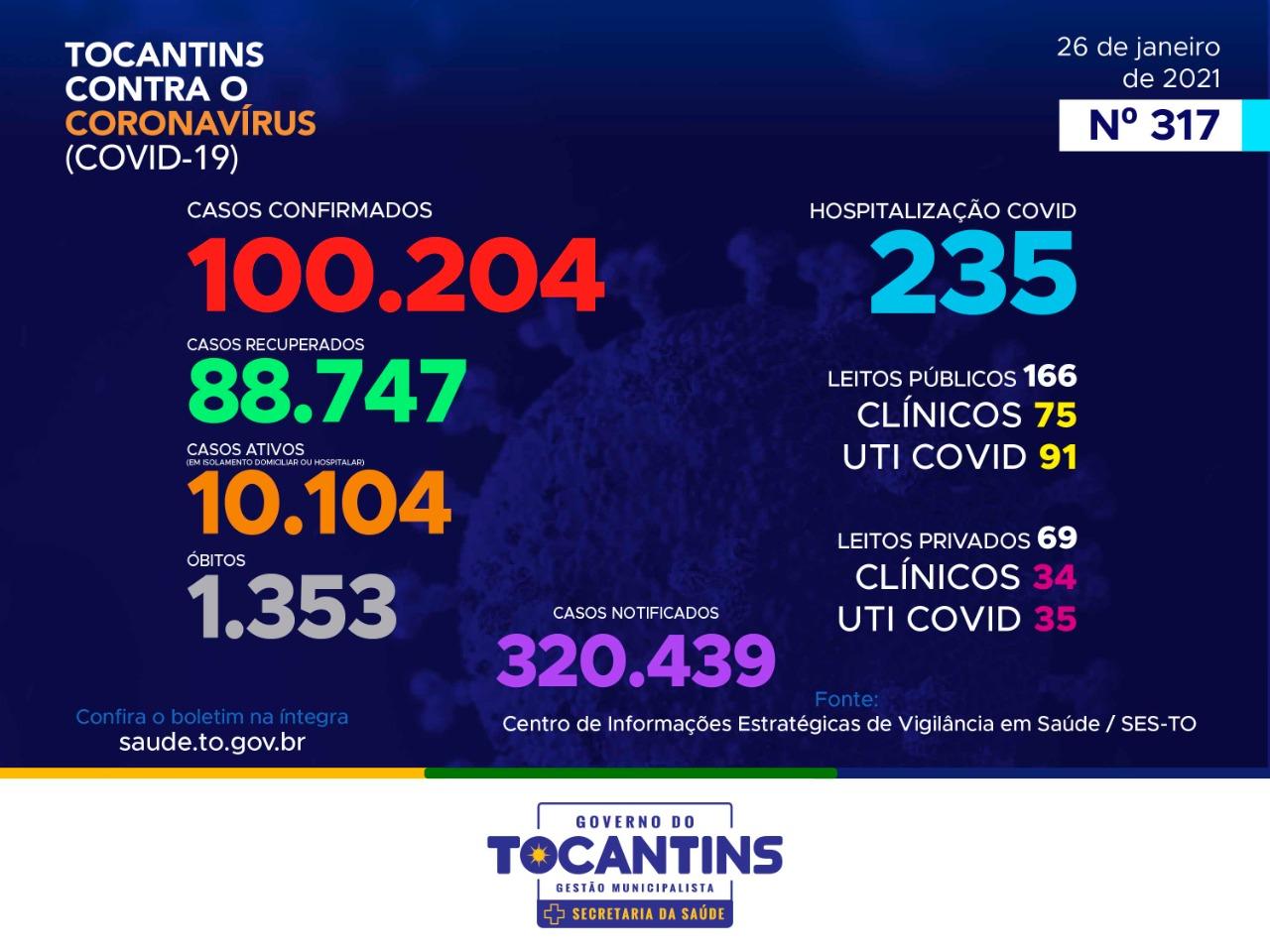 Tocantins registra 605 novos casos e atinge marca de 100 mil infectados pela Covid-19 nesta terça, 26