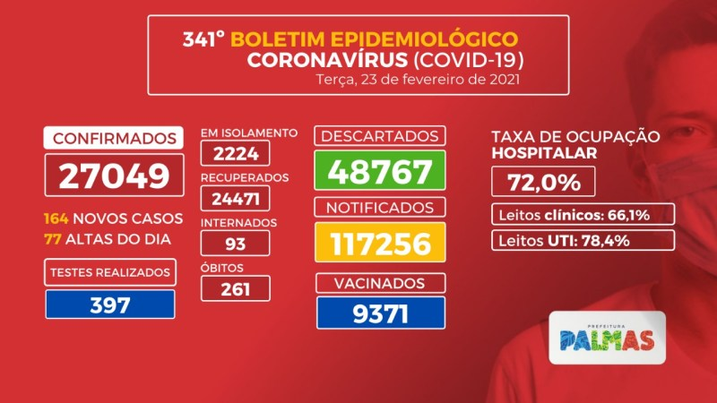 Covid-19: Capital registra 164 novos casos da Covid-19 nesta terça, 23