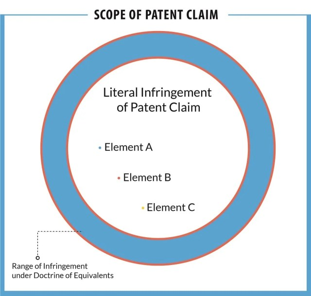 Basics of writing a patent claim for a patent application Patent