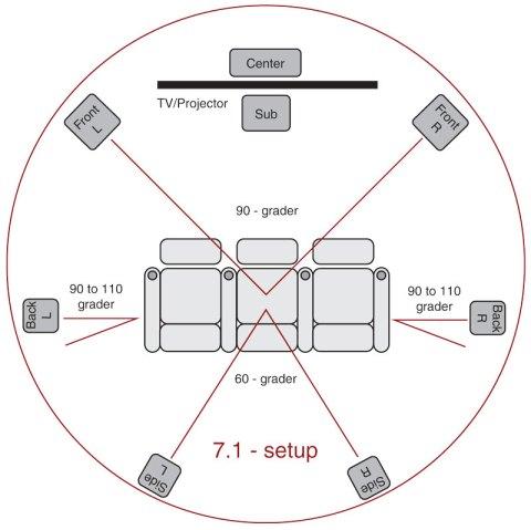 7.1 Surround Sound Speaker Placement | 5.1 Surround Speaker Placement