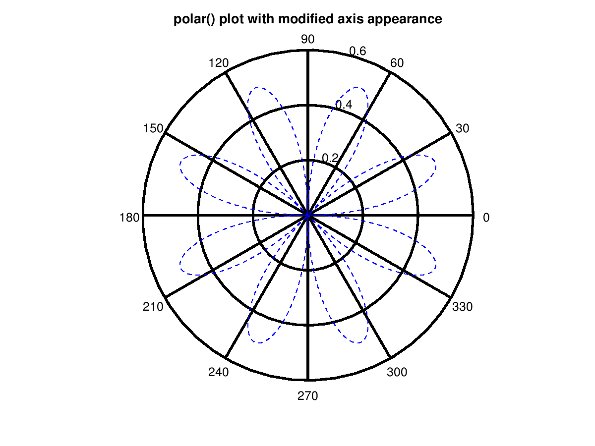 Polar Coordinate Grid Algebra Worksheets 9th Grade