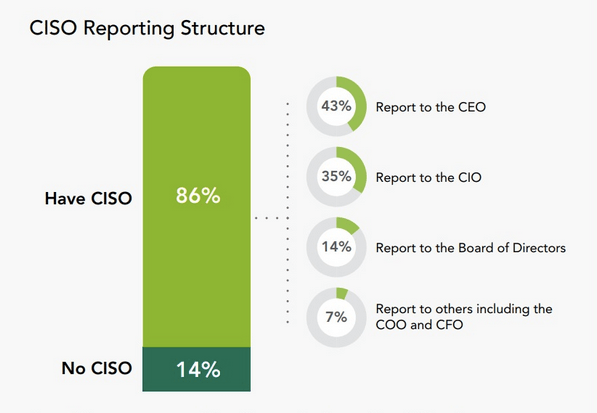 Why Are We Still Talking About the Reporting Line of the CISO?