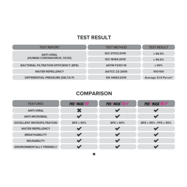 ProXmask-90V-test-result