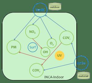 Schematics INCA-Indoor
